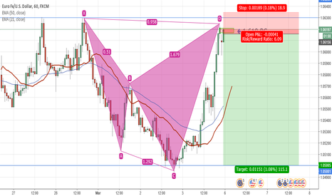EURUSD: EURUSD 1hr shark