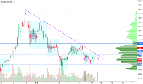 BTCUSD: The Pattern Is Complete