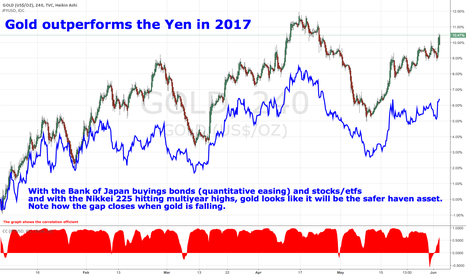 GOLD: Gold outperforms the Yen in 2017