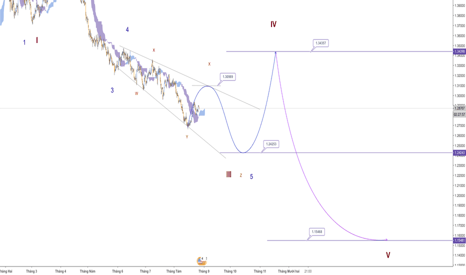 GBPUSD: GBP/USD - Xu hướng bán khống trong trung hạn