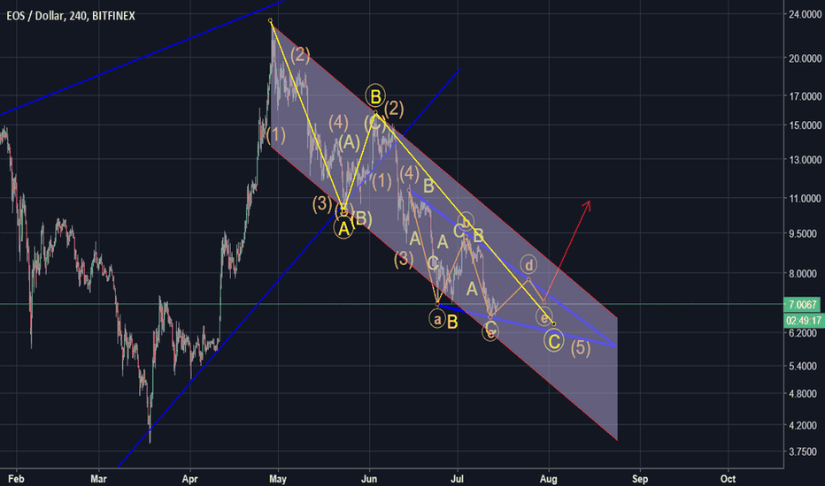 EOSUSD: EOS - Ending diagonal