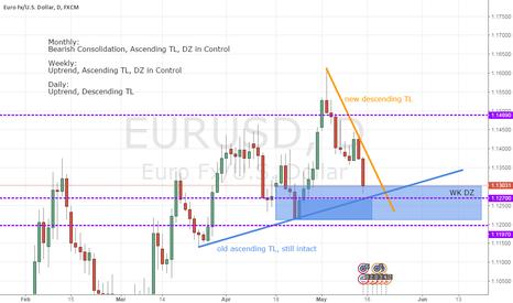 EURUSD: EURUSD: potential long