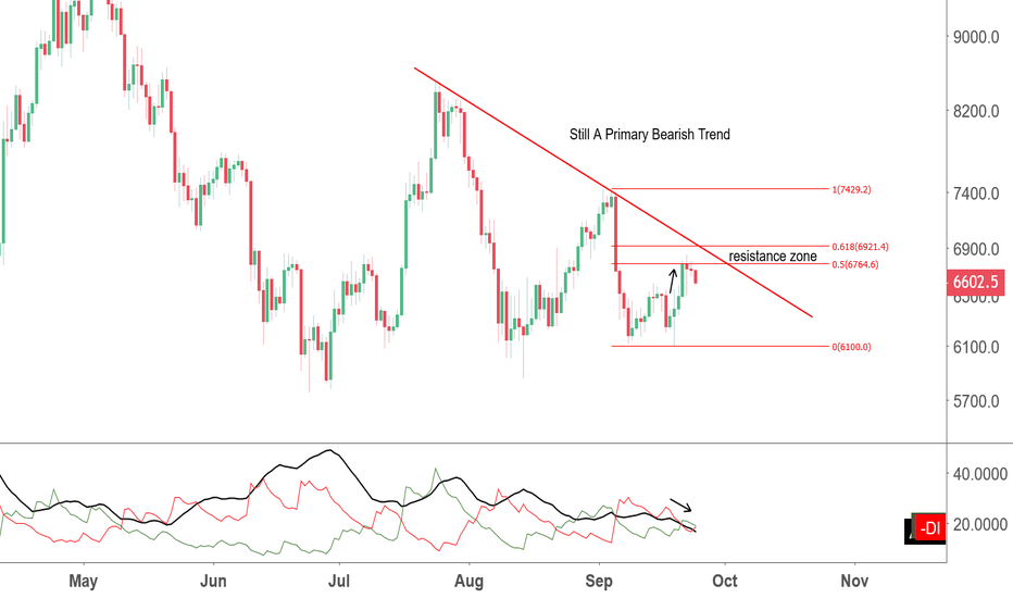 BTCUSD: Primary Bearish Trend for BTC Continues