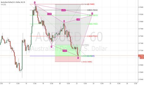 AUDUSD: AUD/USD Bear Cypher Study