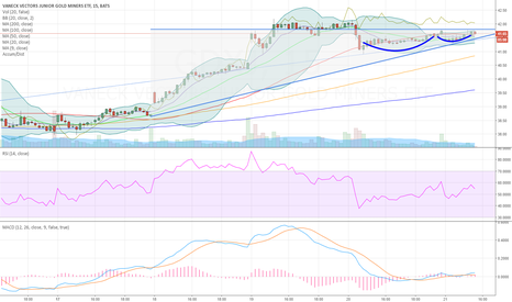 GDXJ: junior miners to continue break higher to 43