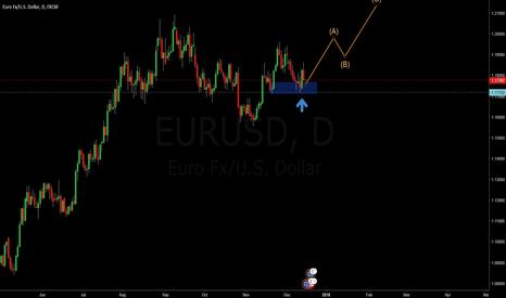 EURUSD: EURUSD D1 Strong Support Zone
