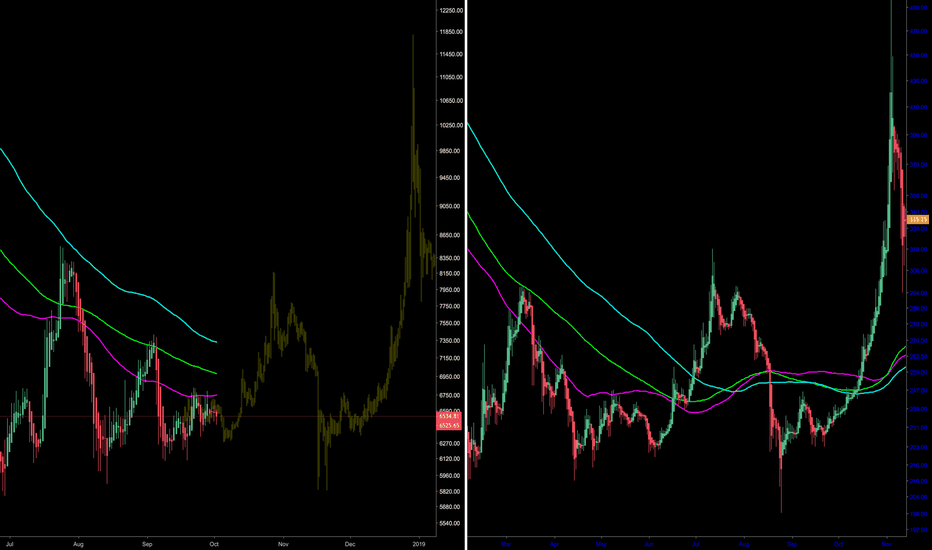 BTCUSD: THE BOTTOM IS IN !