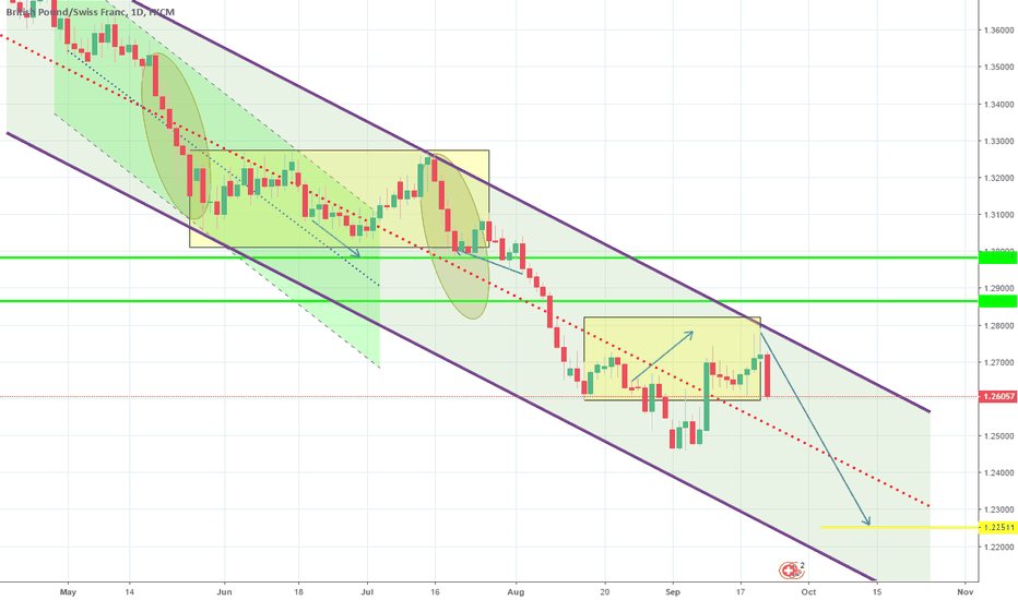 GBPCHF: 1W Channel Down intact. New Lower High. Short.