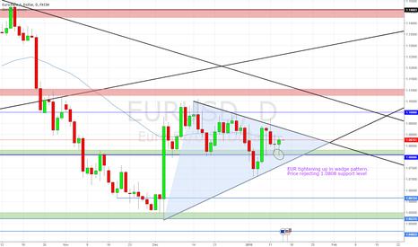 EURUSD: EUR tightening up in Wedge pattern