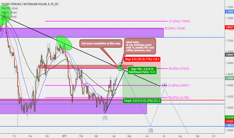 GBPAUD: GBPAUD Sell Swing Set Up