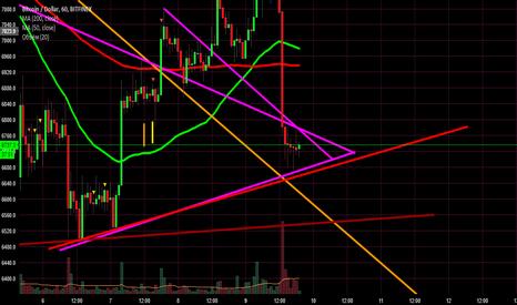 BTCUSD: BTC/USD Мне эти треугольники уже снятся в кошмарах