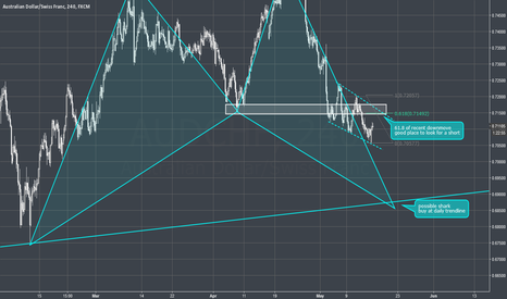 AUDCHF: AUDCHF - 4H - Shark pattern down and up