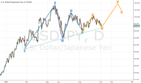 USDJPY: $USDJPY target 103.40 if we pass 98.50