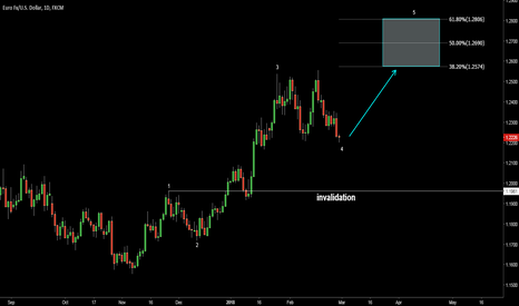 EURUSD: EURUSD. Now long for wave 5 to 1.2570-1.2800
