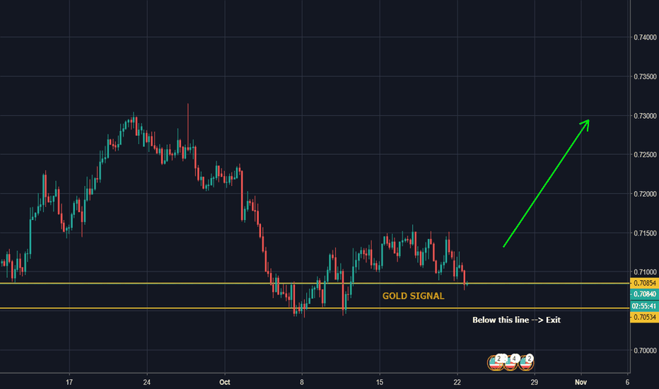 AUDUSD: Gold signal is coming for #AUDUSD