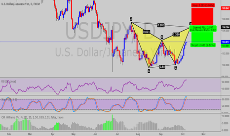 USDJPY: BAT PATTERN AT USD/JPY