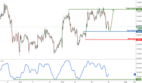 EURJPY: EURJPY profit target reached perfectly, prepare to buy for a bou