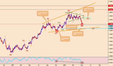 EURUSD: EURUSD Weekly forecast, Fundamental and technical.