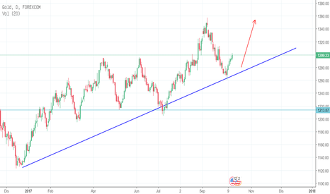 XAUUSD: Trend emas sedang meningkat. Beli Beli Beli
