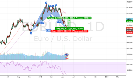 EURUSD: Bullish bat complete. Long till 1.1989.