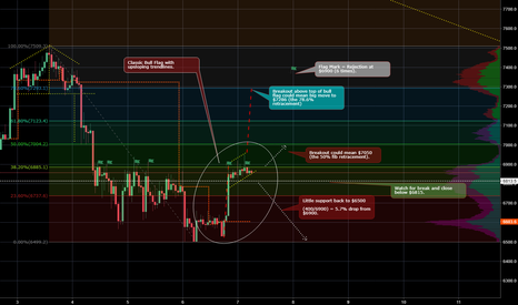 BTCUSD: Bitcoin is about to move strong in one direction or the other.