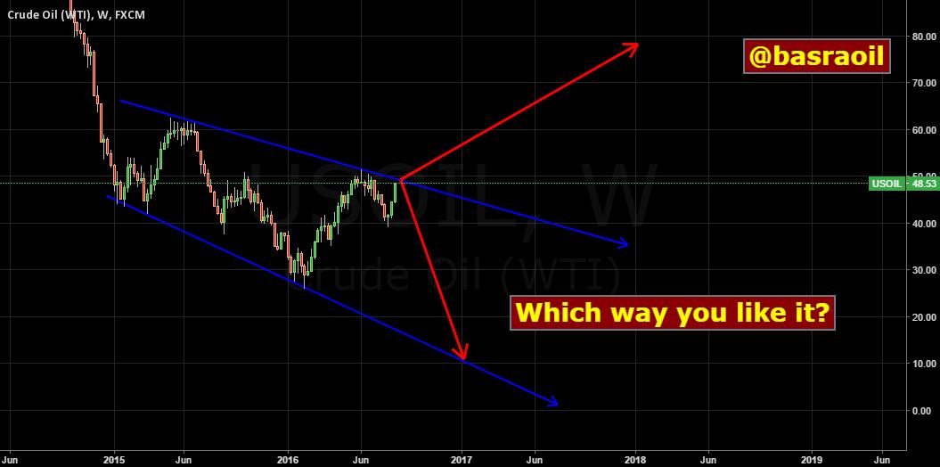 WTI crude oil futues weekly chart