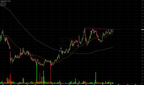 QTM: Potential Breakout