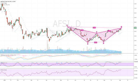 AFSI: Bearish Gartley
