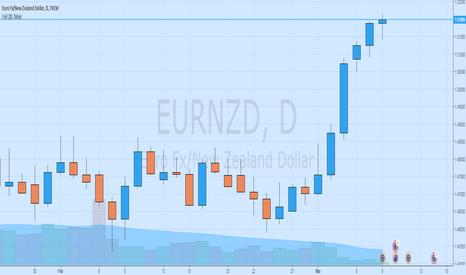 EURNZD: Take a break (swing trade)
