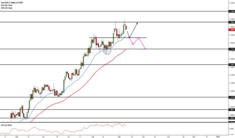 EURUSD: WHAT'S NEXT FOR EURUSD?