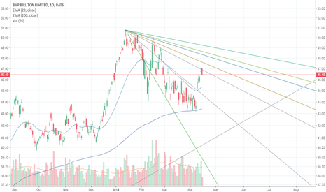 BHP: R/S lines