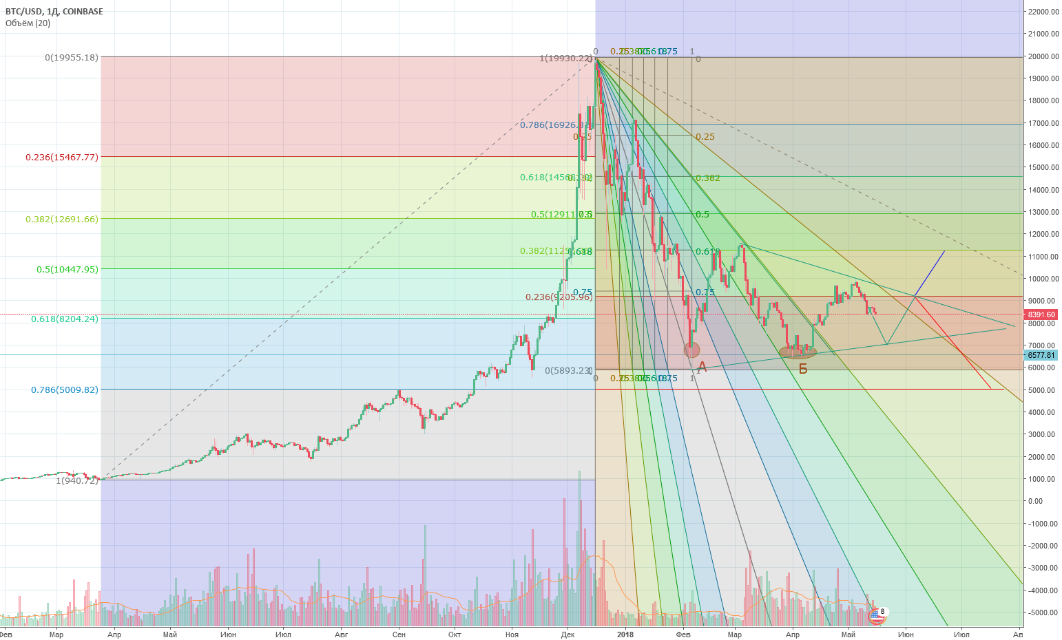 Глобальный треугольник BTC