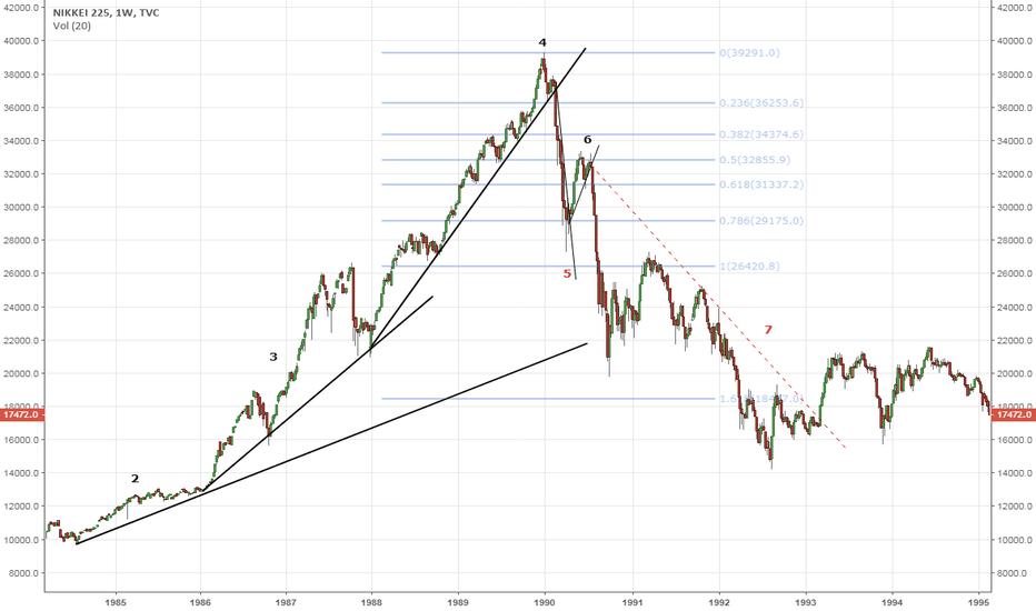 NI225: Nikkei Hyperwave