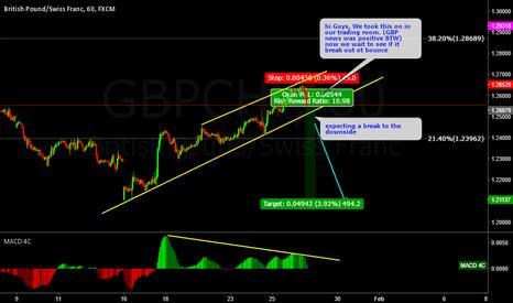 GBPCHF: GBPCHF sell setup