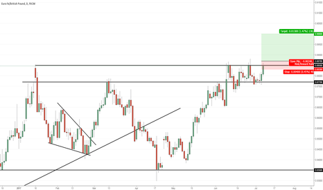 EURGBP: EURGBP - Breakout setup - Daily - Long