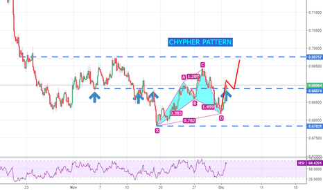 NZDUSD: CYPHER PATTERN COMPLETATO