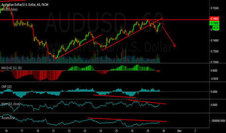 AUDUSD: AUDUSD - Watching for shorts