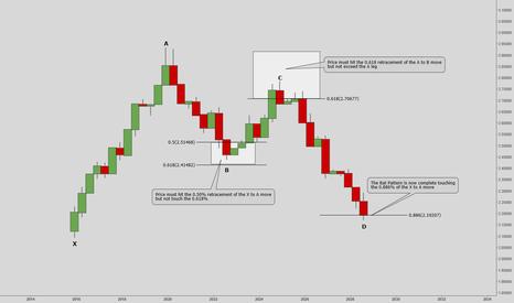 EURUSD: How To Trade The Bat Pattern.