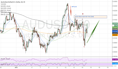 AUDUSD: WAITING REACTION