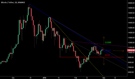 BTCUSDT: We are still in a general downtrend .