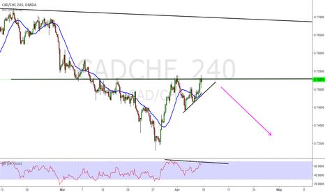 CADCHF: cad chf short