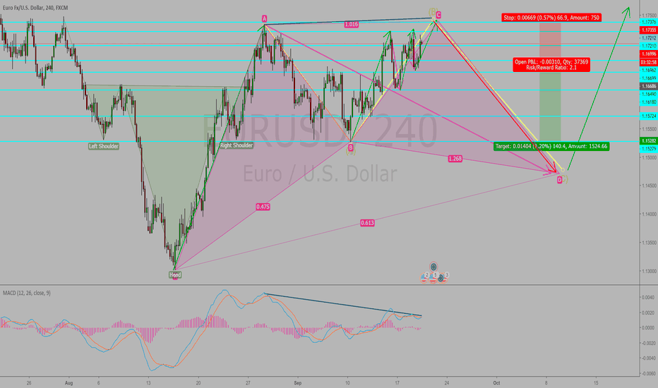 EURUSD: EURUSD is short in 4h