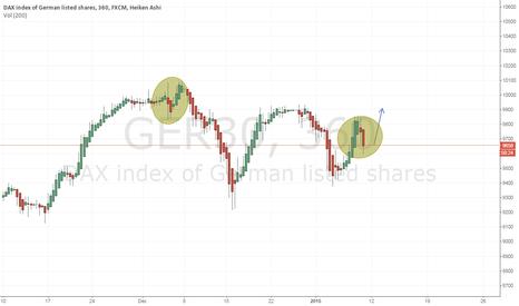 GER30: Possible scenario on the DAX