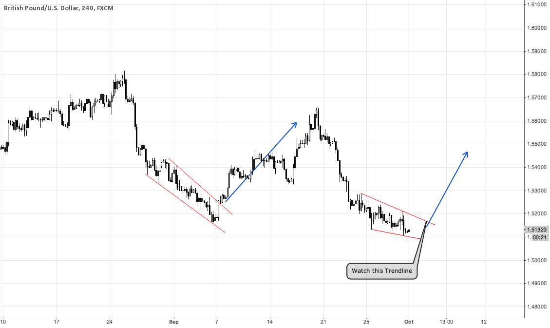 GBPUSD - is this the next Move Up?