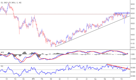 OIL: Oil India - Ready for rally