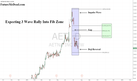 AET: AET - Corrective Rally Due