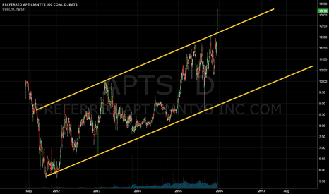 APTS: Bullish channel break