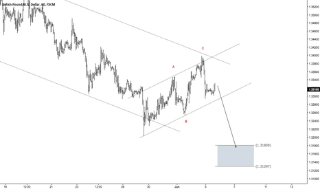 GBPUSD: GBPUSD - Will the Services PMI Push Price Lower?