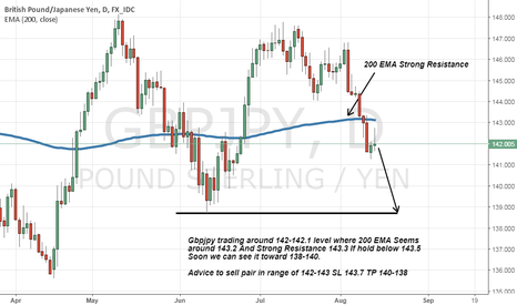 GBPJPY: gbpjpy below 200 EMA a more Drop Expected toward 138-140