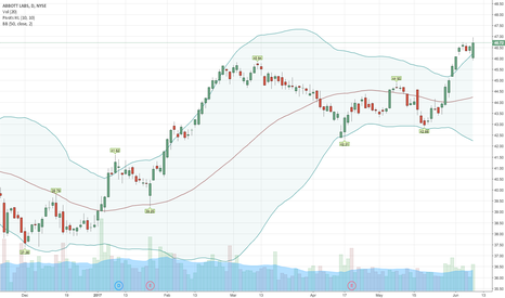 ABT: $ABT Tradespoon - Long $ABT entry-$46.12